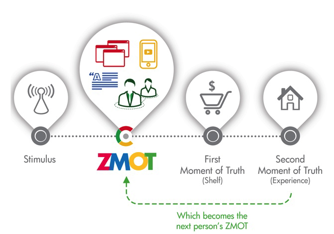 Das Web & Kaufentscheidungen - Google Zero Moment of Truth Model