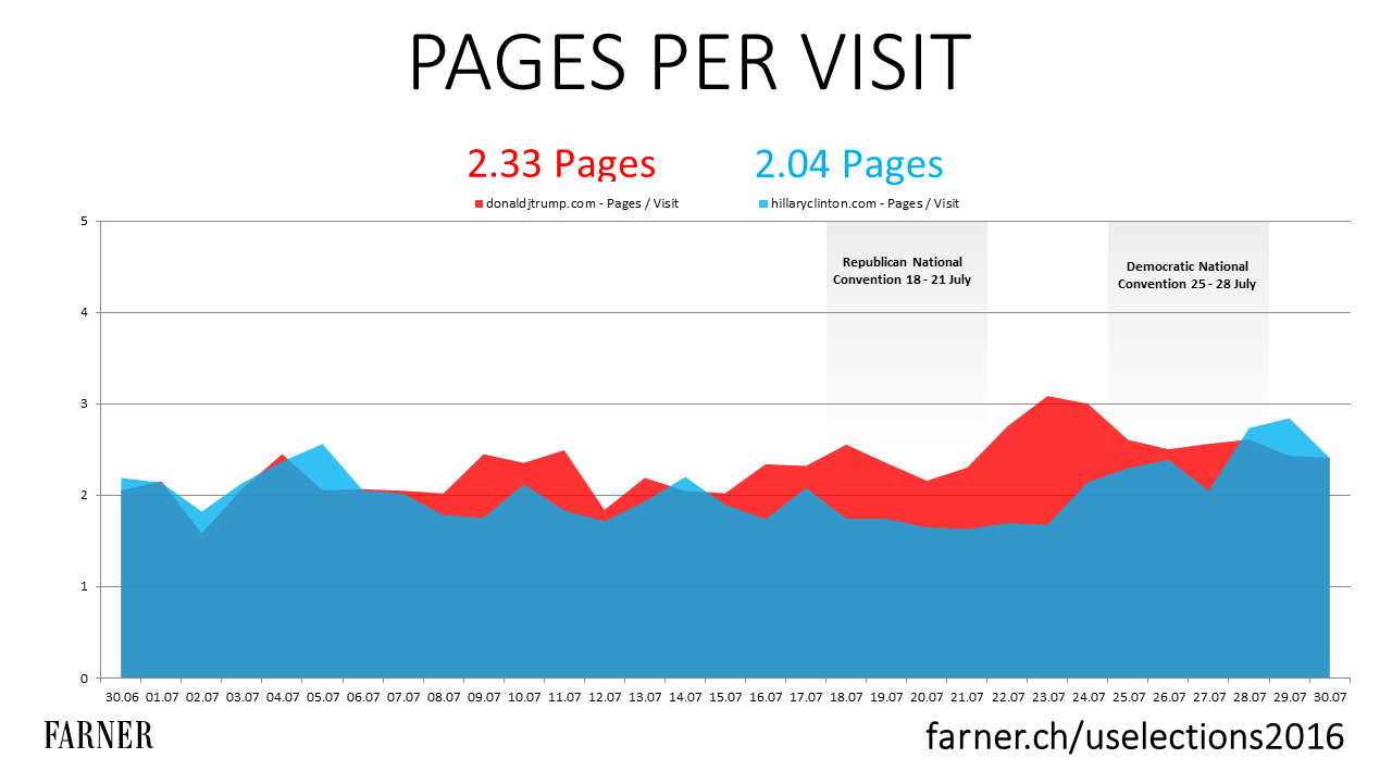 Trump vs Clinton: Pages per Visit