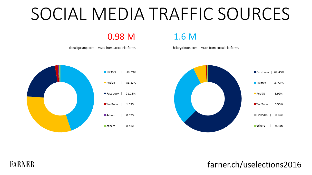 Trump vs Clinton: Social Traffic Quellen