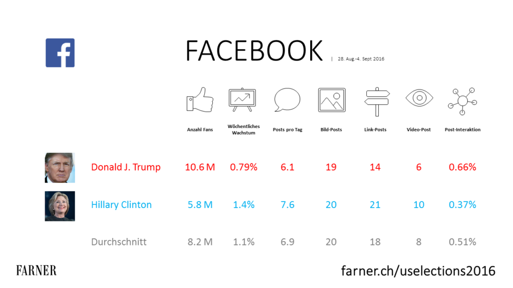 Facebook-Page-Performance KPIs für Hillary Clinton & Donald Trump